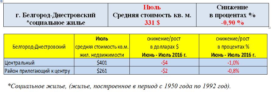 Б.Днестровск июль