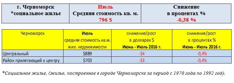 Черноморск июль
