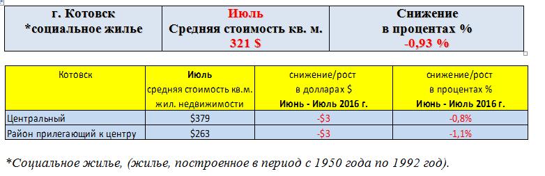 Котовск июль